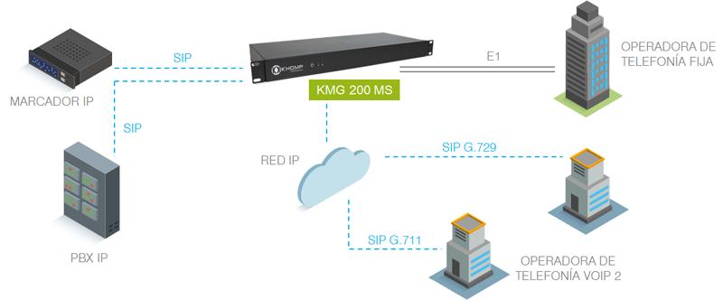 Modelo de aplicación Khomp KMG 200MS