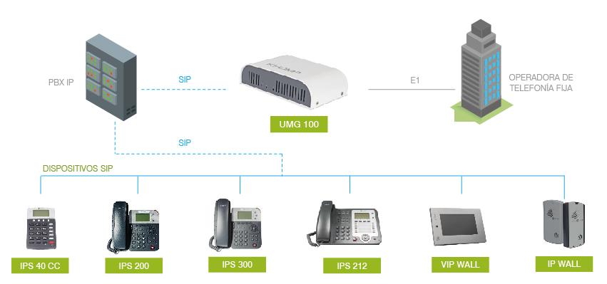 Integración con PBX IP - Avanzada 7