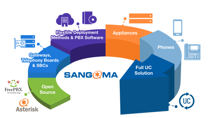 Imagen: Complete End to End Unified Communications Solution