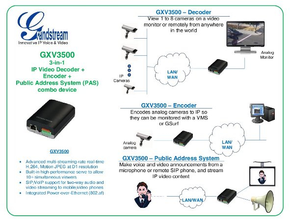 Imagen 2: Grandstream encoder/decoder video IP GXV3500