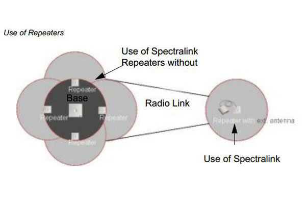 Imagen 2: Spectralink repeater multi cell 4 channels,1G8, external antenna (FA aparte)