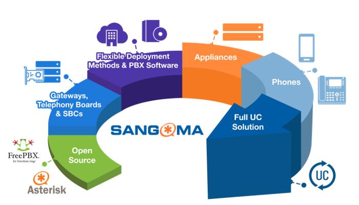 Imagen: Sangoma - La solución Completa de Comunicaciones Unificadas