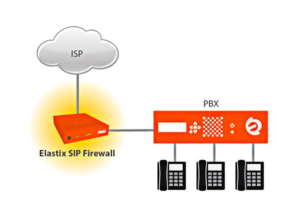 Imagen: VoIP2Day-Webinar Elastix SIP Firewall- Añada una capa extra de seguridad a su PBX