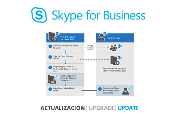 Imagen 1: Actualización de versiones Skype for Business