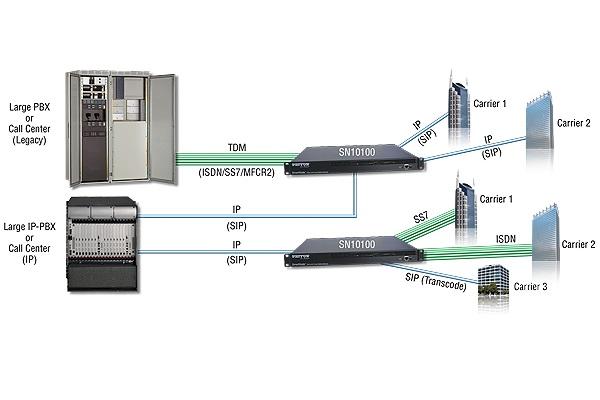 Imagen 1: Smartmedia Gateway Patton SN10100 4E1(120 canales) SS7
