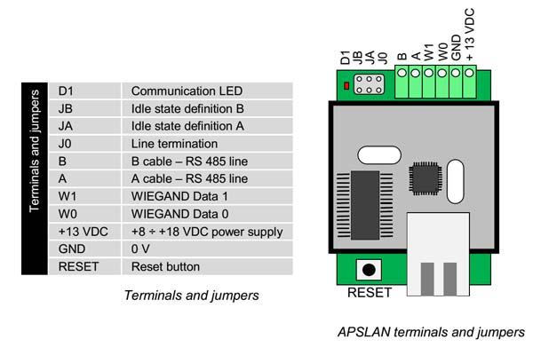 Imagen 2: RS485/Ethernet conversor for APS Mini Plus sistem