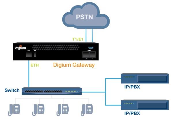 Imagen 2: Gateway Digium G100 (1 PRI)