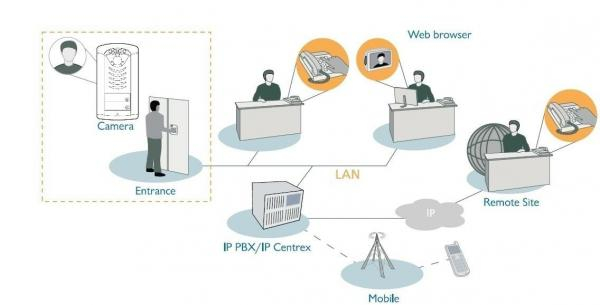 Imagen 2: Videoportero Alphatech SIP IPDP Bell (RFID APS Mini Plus +1 botón)