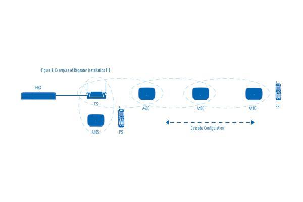 Imagen 2: Repetidor Panasonic DECT KX-A405CE (4 canales)