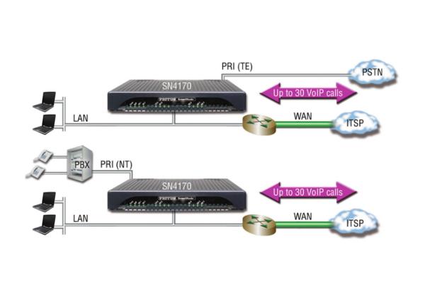 Gateway Patton SN4170 con opción de High Precision Clock y 30 canales