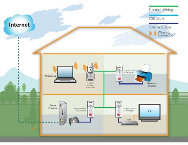Imagen 2: PLC Asoka Pluglink® a 500MB + Passthroug Plug (PL9677-B1)