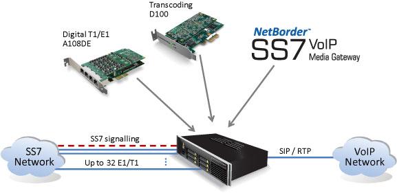 Imagen 2: Sangoma Netborder SS7 Media Gateway Licencia 8E1/T1