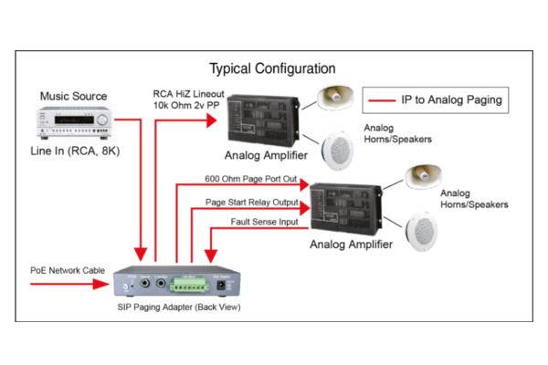 Dispositivo terminador de Cyberdata compatible con protocolo SIP ya disponible en Avanzada 7