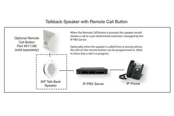 Micrófono Cyberdata 011398 indicadores LED para llamadas activas ya disponible en Avanzada 7
