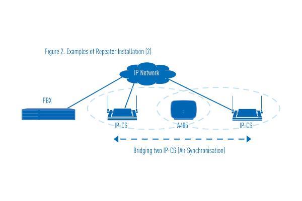 Imagen 3: Repetidor Panasonic DECT KX-A405CE (4 canales)