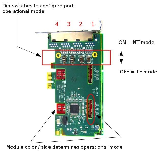 Imagen 3: Tarjeta Sangoma B502DE (4 BRI - PCIe + E.C.)