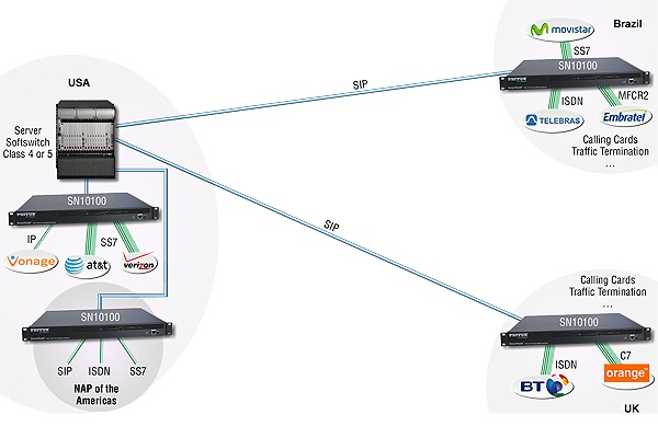 Imagen 3: Smartmedia Gateway Patton SN10100 4E1(120 canales) SS7