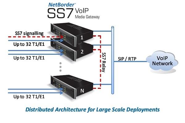 Imagen 3: Gateway SS7 Sangoma 4 E1 con transcoding (1U)