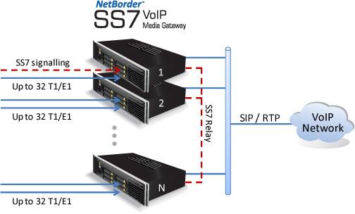 Imagen 3: Sangoma Netborder SS7 Media Gateway Licencia 8E1/T1