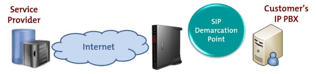 Service provider - Avanzada 7+