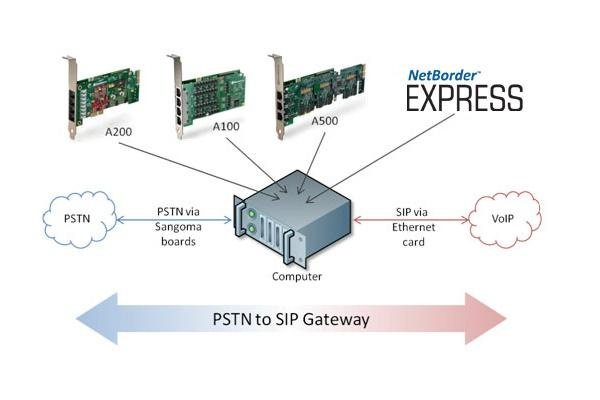 Sangoma netborder express 60 ports solo software netborder express is a full fledged voip gateway delivered as a software application ccuart Images